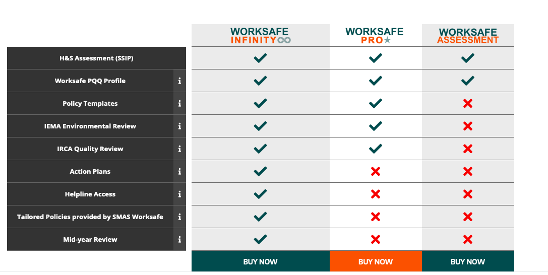 Worksafe Assessment, Pro and Infinity checklist