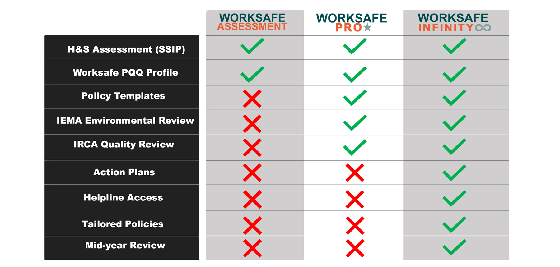 SMAS Worksafe Assessment, pro and infinity table