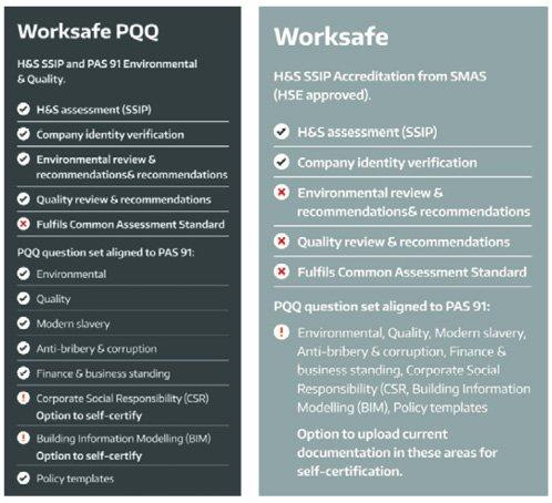 SMAS Worksafe Accreditation options