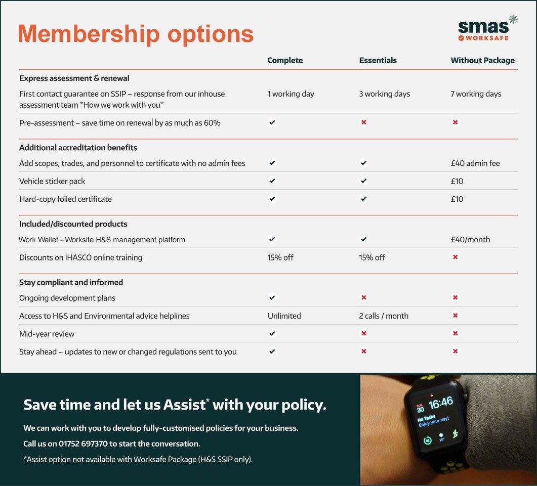 SMAS Membership Options Table